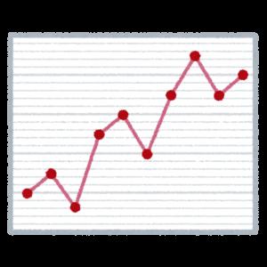 ツイート数とフォロワー数の関係